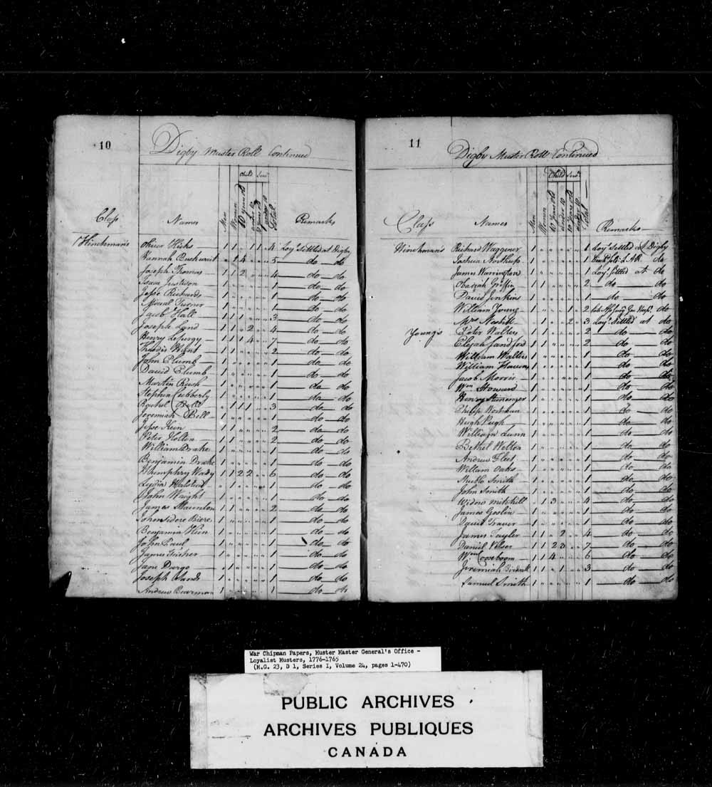 Muster Roll of Disbanded Officers Discharged and Disbanded Soldiers and Loyalists Mustered at Digby the 29th May 1784.