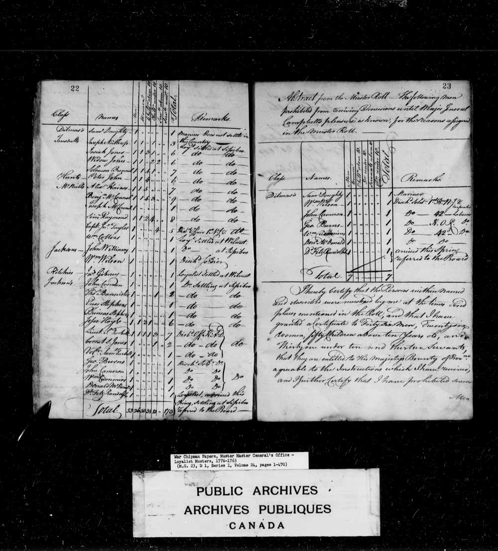 Muster Roll of Disbanded Officers, Discharged of Disbanded Soldiers and Loyalists taken at Gulliver's Hole, St.Mary's Bay and Sissiboo, betwist the 1th and 6th day of June 1784.