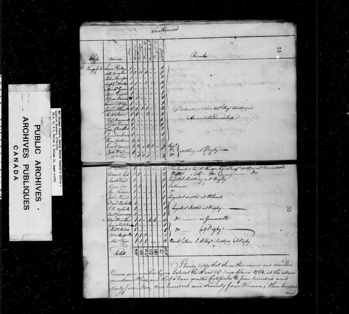 Muster Roll of Disbanded Officers, Discharged and Disbanded Soldiers and Loyalists taken in the County of Annapolis betwist the 18th and 24th of June 1784.
