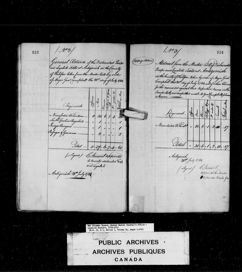 Abstract from the Muster rolls of disbanded troops and Loyalists settled at Antigonish.