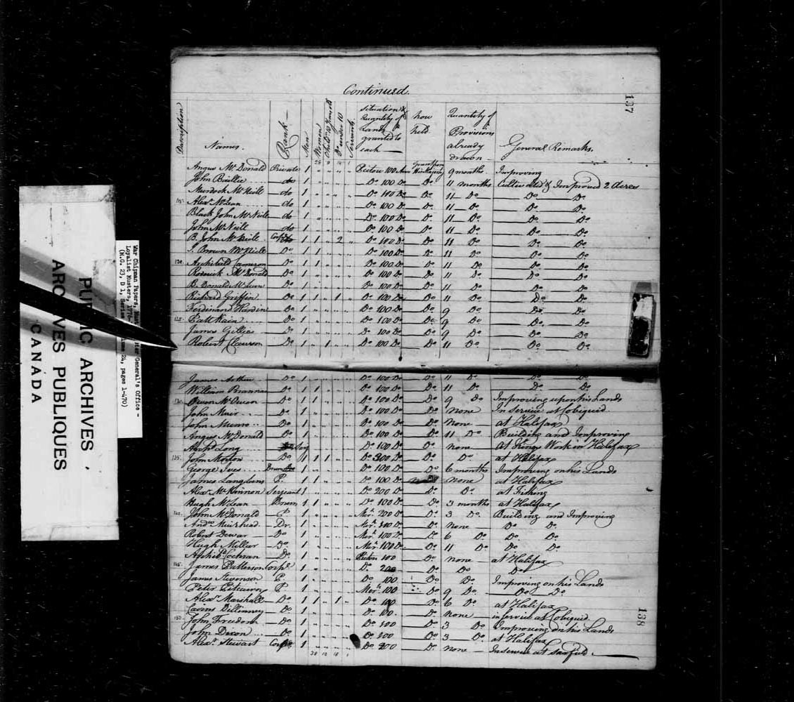 Muster Roll of the following Disbanded Officers, Discharged and Disbanded Soldiers, Loyalists and their respective Families, who are now actually settled and preparing to settle in the District of Pictou and Morrigonish in the Province of Nova Scotia, tak