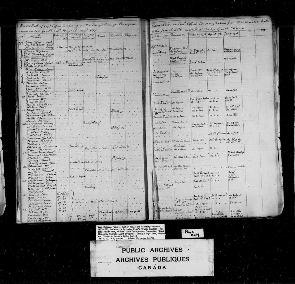 Muster Roll of Captain Coffin's Company in the King's Orange Rangers commanded by Lieutenant Colonel Bayard.