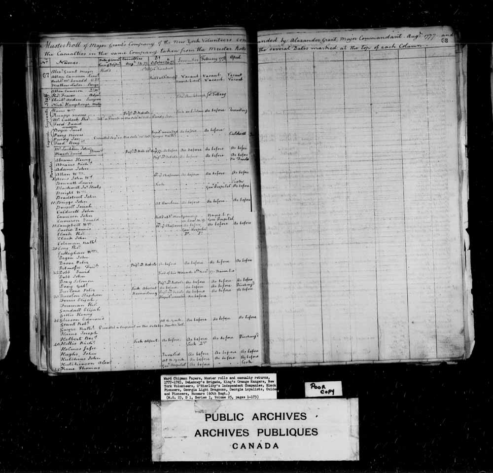 Muster Roll of Major Grant's Company of the New York Volunteers commanded by Alexander Grant Major Commandant and the Casualties in the same company taken from the Muster Rolls of the several dates marked at the top of each column.