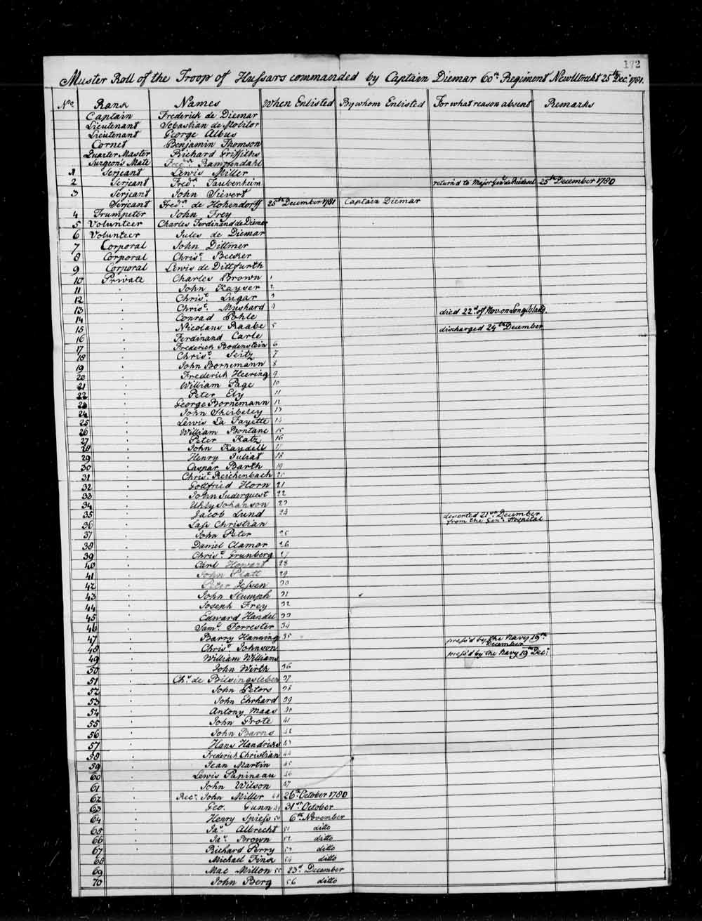 Muster Roll of the troop of Hussars commanded by Captain de Diemar.