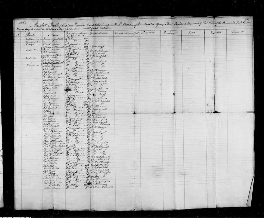 Muster Roll of Captain Duncan Campbell's company in the 2nd Battalion of His Majesty's Young Royal Highland Regiment of foot where of the Honourable Lieutenant General Thomas Gage is colonel in chief and Major John Small commandant of said battalion.