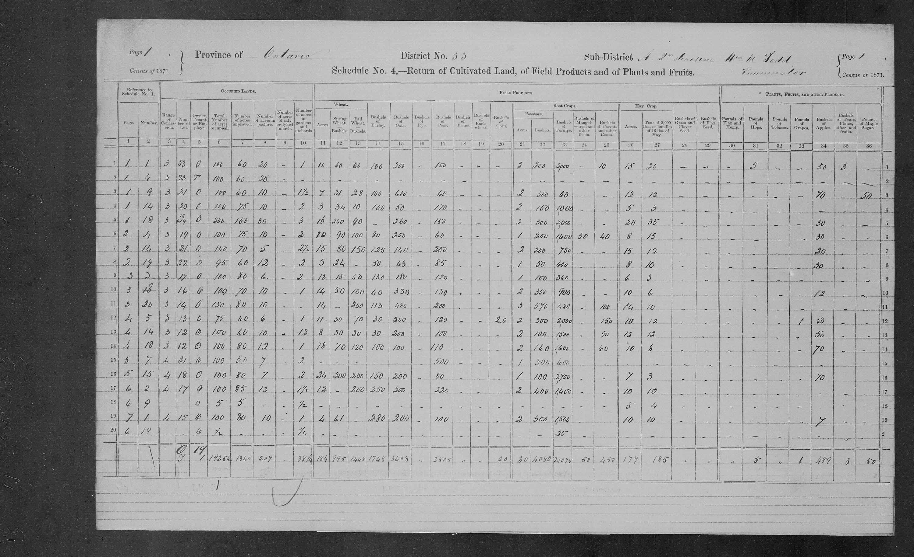 Title: Census of Canada, 1871 - Mikan Number: 142105 - Microform: c-9945