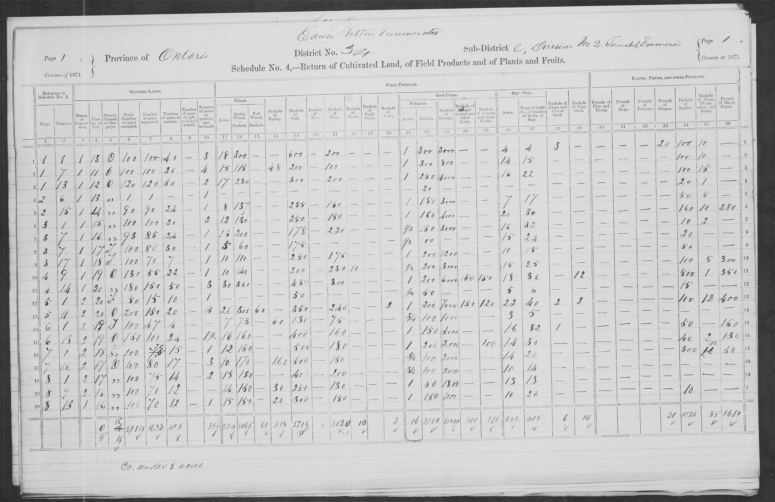 Title: Census of Canada, 1871 - Mikan Number: 142105 - Microform: c-9947