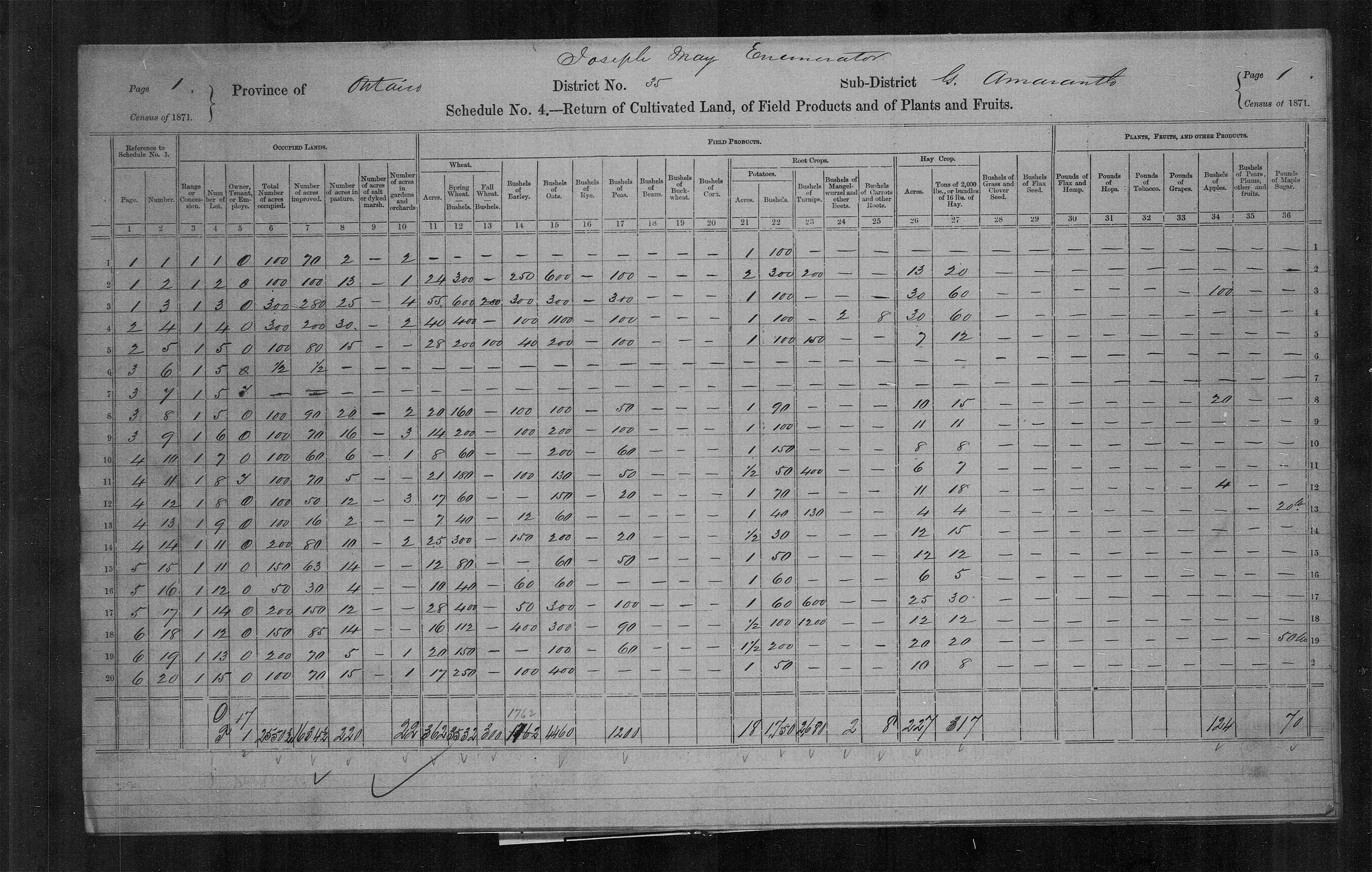 Title: Census of Canada, 1871 - Mikan Number: 142105 - Microform: c-9950