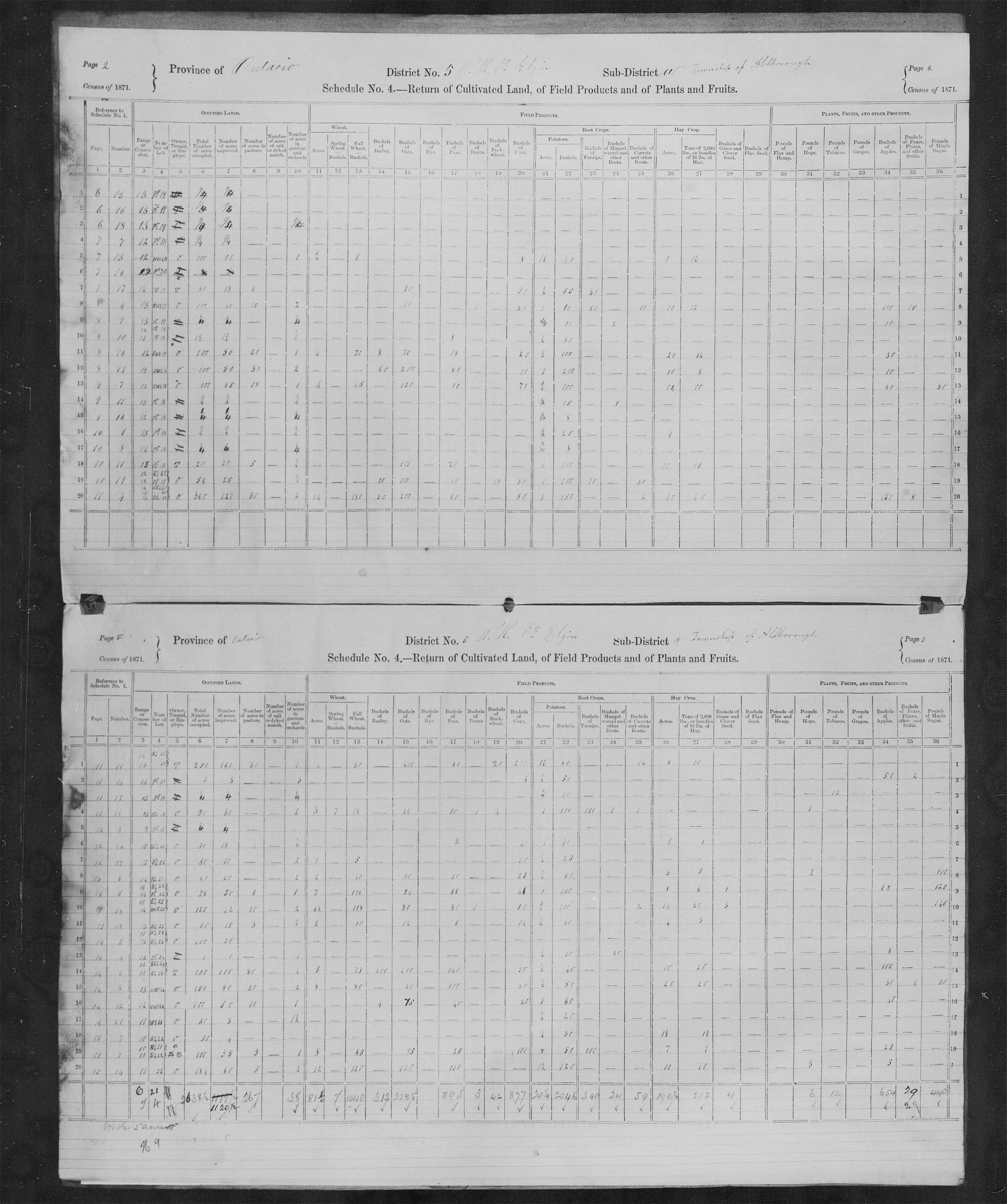 Title: Census of Canada, 1871 - Mikan Number: 142105 - Microform: c-9897