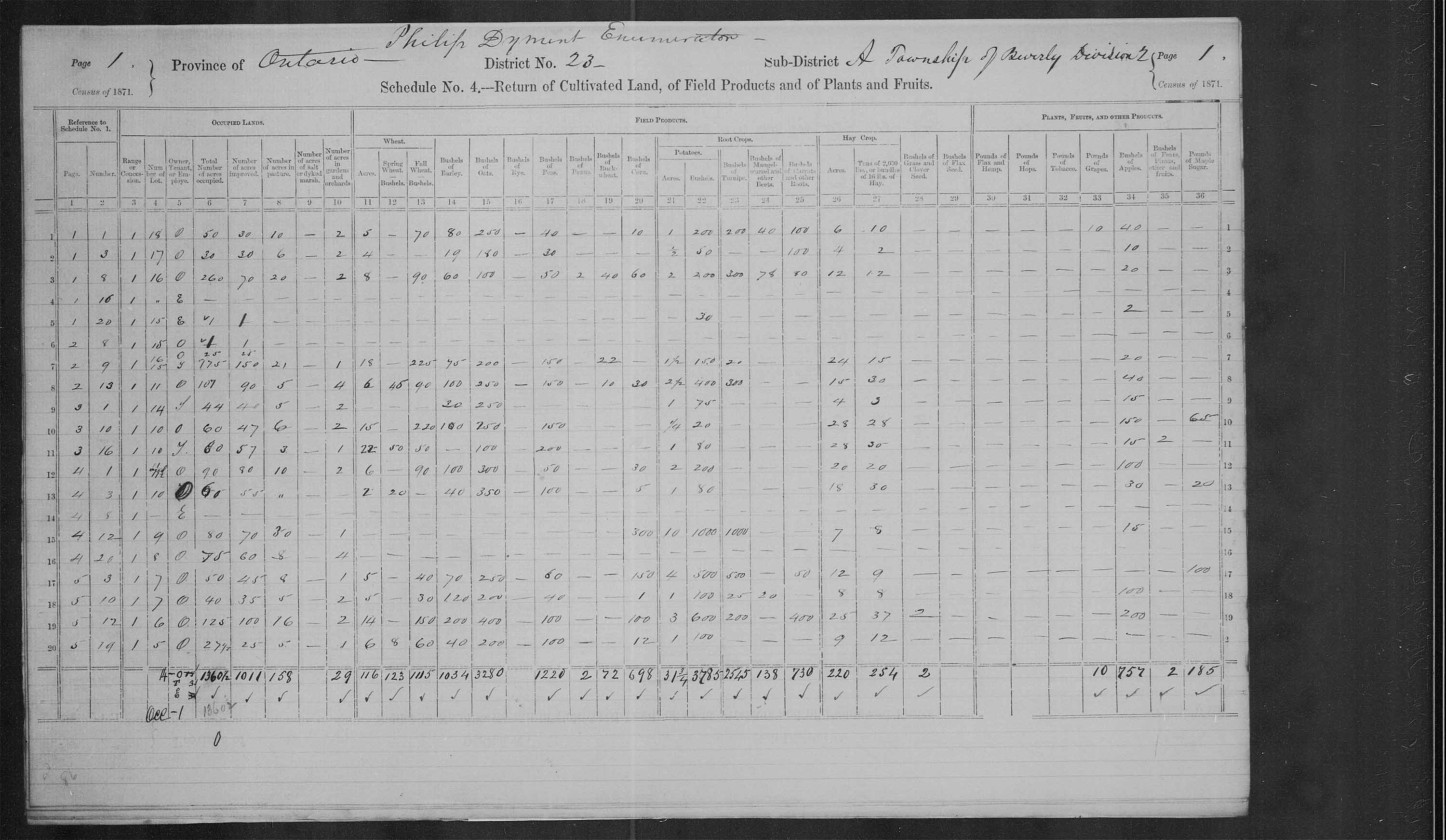 Title: Census of Canada, 1871 - Mikan Number: 142105 - Microform: c-9924