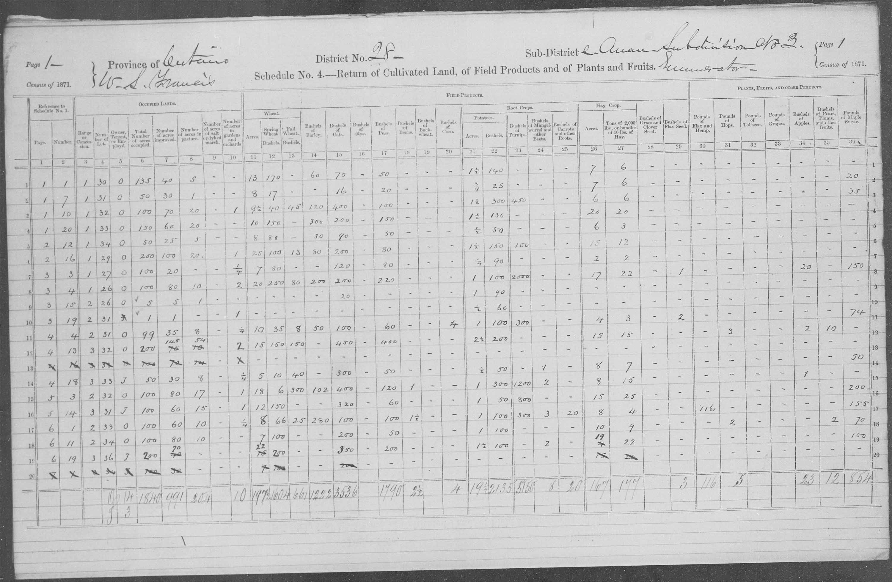 Title: Census of Canada, 1871 - Mikan Number: 142105 - Microform: c-9938