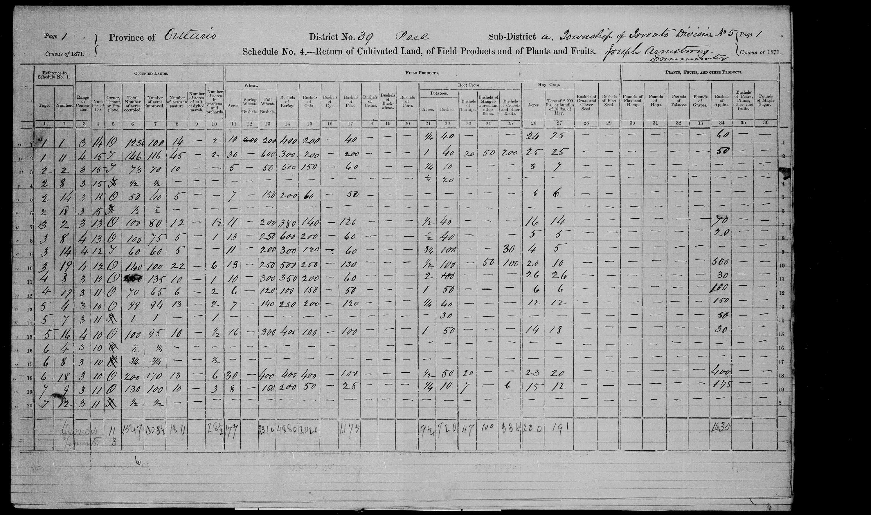 Title: Census of Canada, 1871 - Mikan Number: 142105 - Microform: c-9957