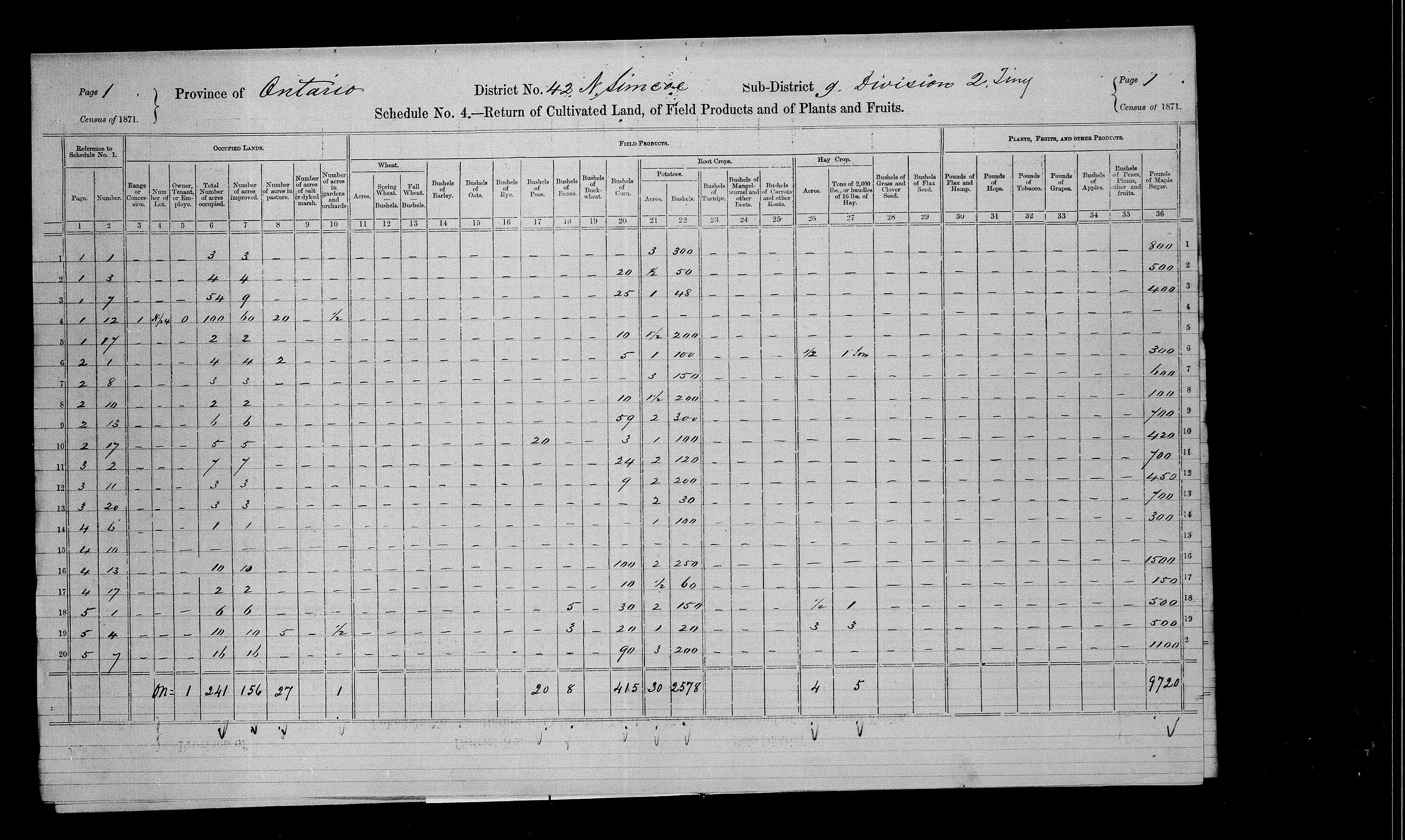 Title: Census of Canada, 1871 - Mikan Number: 142105 - Microform: c-9963